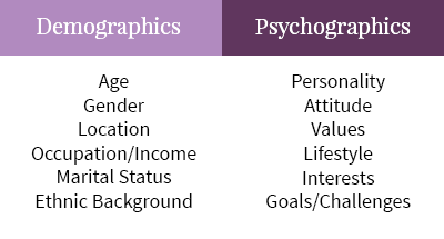 table of demographics and psychographics