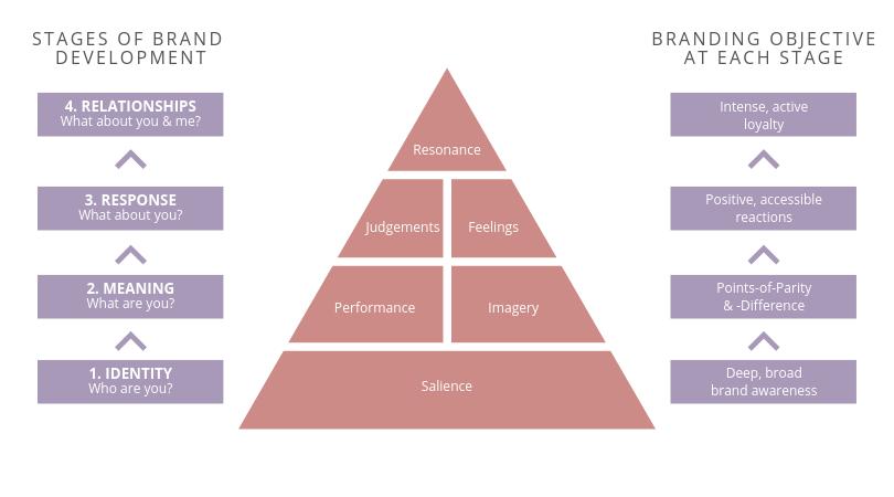 brand resonance model
