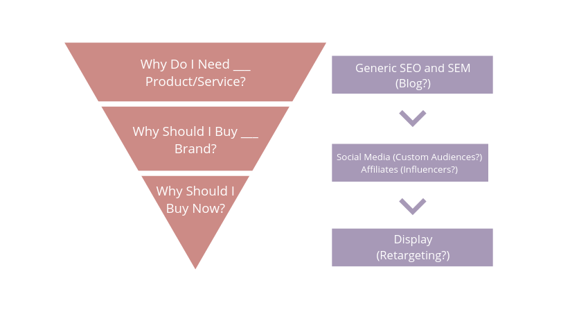 Branded SEO and SEM Strategy